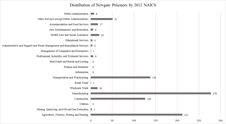 distribution-of-newgate-prisoners-by-2012-naics