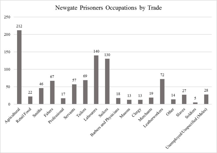 newgate-prisoner-occupations-by-trade