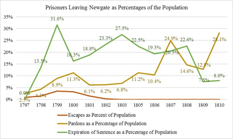 percentage-pardons-escapes-expirations