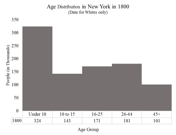 state-age-distribution