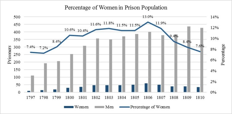 women-as-percentage-of-the-population